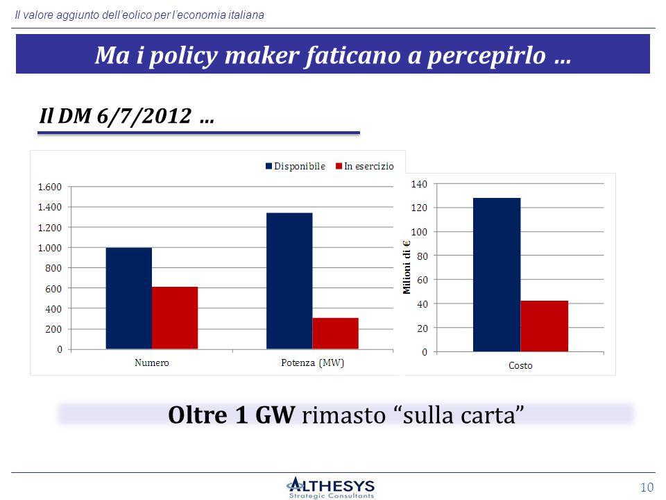 Il valore aggiunto dell'eolico per l'economia italiana 10 Il DM 6/7/2012 … Ma i policy maker faticano a percepirlo … Oltre 1 GW rimasto sulla carta