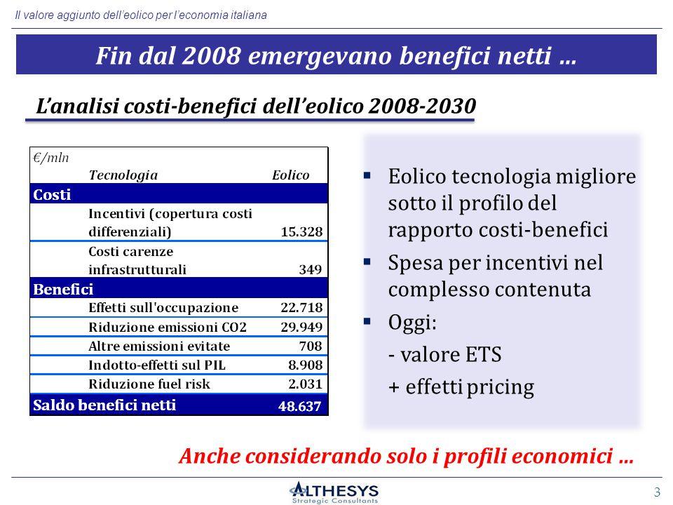 Il valore aggiunto dell'eolico per l'economia italiana 3 Fin dal 2008 emergevano benefici netti … L'analisi costi-benefici dell'eolico 2008-2030  Eolico tecnologia migliore sotto il profilo del rapporto costi-benefici  Spesa per incentivi nel complesso contenuta  Oggi: - valore ETS + effetti pricing Anche considerando solo i profili economici …