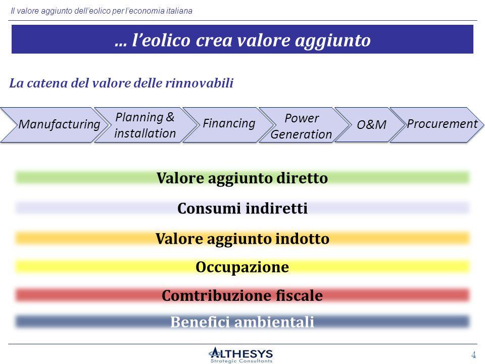 Il valore aggiunto dell'eolico per l'economia italiana 4 Valore aggiunto diretto … l'eolico crea valore aggiunto Manufacturing Financing Power Generation O&M Planning & installation Consumi indiretti Valore aggiunto indotto Occupazione Comtribuzione fiscale Benefici ambientali Procurement La catena del valore delle rinnovabili
