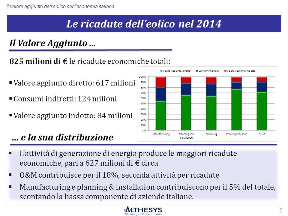 Il valore aggiunto dell'eolico per l'economia italiana 5 825 milioni di € le ricadute economiche totali:  Valore aggiunto diretto: 617 milioni Il Valore Aggiunto …  Consumi indiretti: 124 milioni Le ricadute dell'eolico nel 2014  L'attività di generazione di energia produce le maggiori ricadute economiche, pari a 627 milioni di € circa  O&M contribuisce per il 18%, seconda attività per ricadute  Manufacturing e planning & installation contribuiscono per il 5% del totale, scontando la bassa componente di aziende italiane.