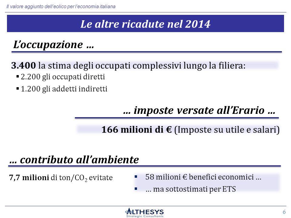 Il valore aggiunto dell'eolico per l'economia italiana 6 … imposte versate all'Erario … Le altre ricadute nel 2014  2.200 gli occupati diretti L'occupazione …  1.200 gli addetti indiretti 7,7 milioni di ton/CO 2 evitate … contributo all'ambiente  58 milioni € benefici economici …  … ma sottostimati per ETS 166 milioni di € (Imposte su utile e salari) 3.400 la stima degli occupati complessivi lungo la filiera:
