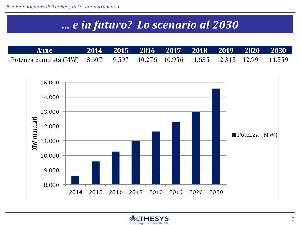 Il valore aggiunto dell'eolico per l'economia italiana 7 … e in futuro Lo scenario al 2030