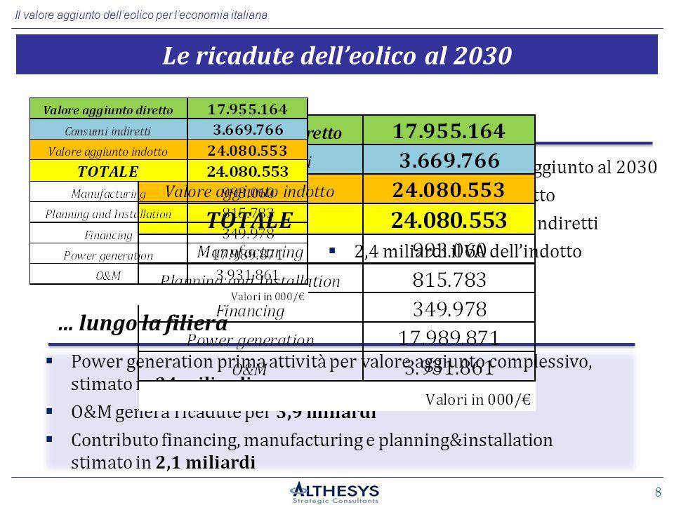Il valore aggiunto dell'eolico per l'economia italiana Le ricadute dell'eolico al 2030 Il Valore Aggiunto …  Power generation prima attività per valore aggiunto complessivo, stimato in 24 miliardi  O&M genera ricadute per 3,9 miliardi  Contributo financing, manufacturing e planning&installation stimato in 2,1 miliardi … lungo la filiera 8 24 miliardi di € il valore aggiunto al 2030  17,9 miliardi il VA diretto  3,6 miliardi i consumi indiretti  2,4 miliardi il VA dell'indotto