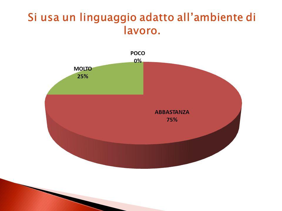 Si usa un linguaggio adatto all'ambiente di lavoro.