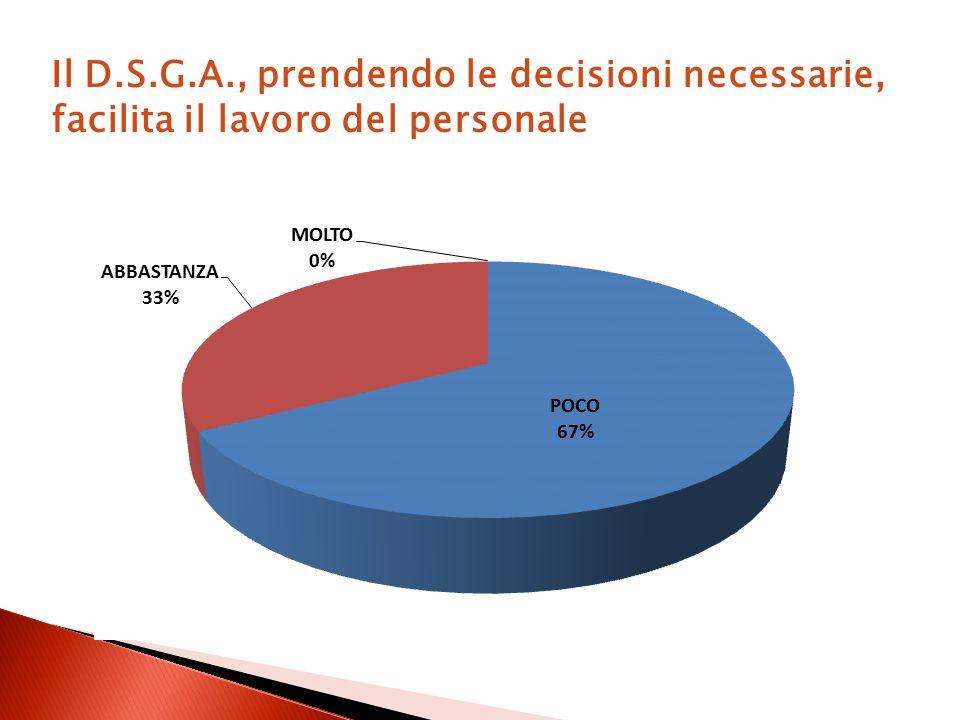Il D.S.G.A., prendendo le decisioni necessarie, facilita il lavoro del personale