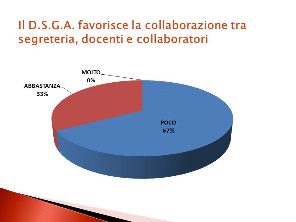 Il D.S.G.A. favorisce la collaborazione tra segreteria, docenti e collaboratori