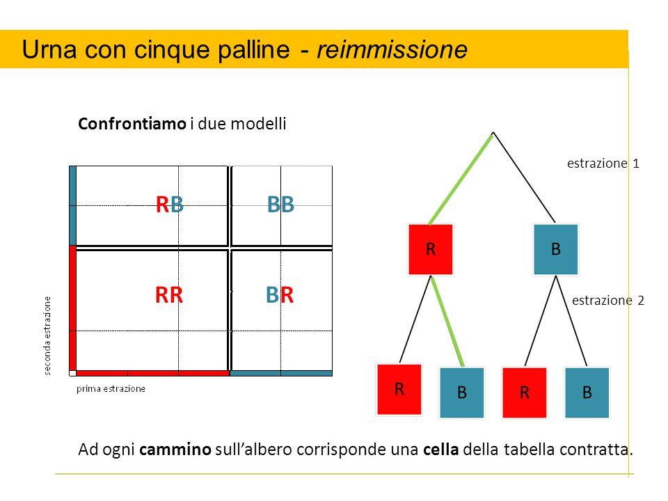 estrazione 1 estrazione 2 Confrontiamo i due modelli Ad ogni cammino sull'albero corrisponde una cella della tabella contratta. Urna con cinque pallin