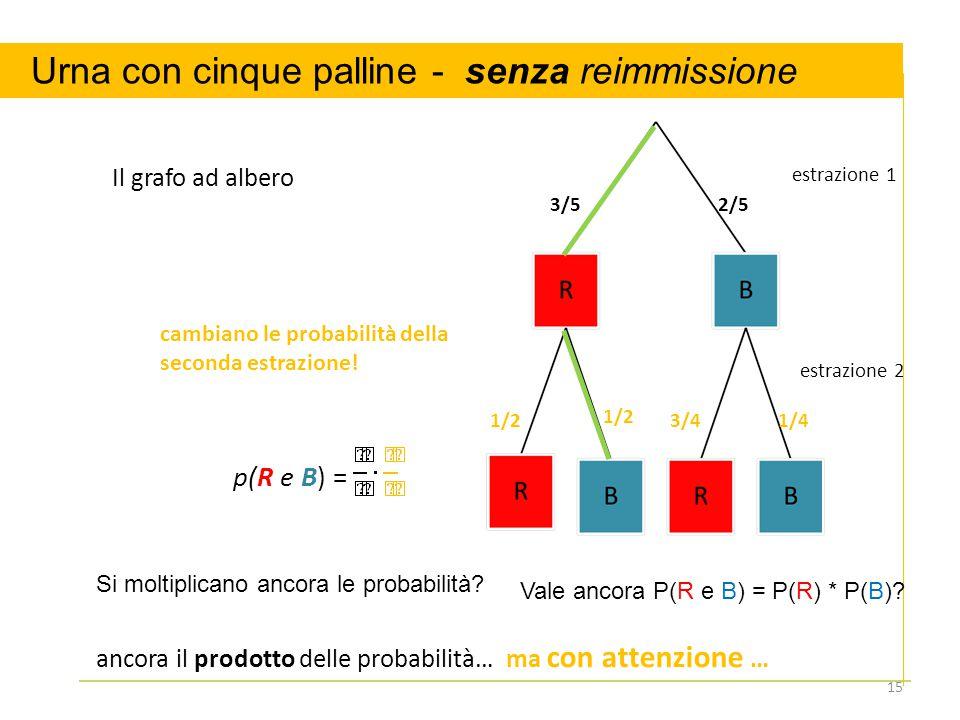 estrazione 1 estrazione 2 Il grafo ad albero 3/5 1/23/4 2/5 1/2 1/4 p(R e B) = cambiano le probabilità della seconda estrazione.
