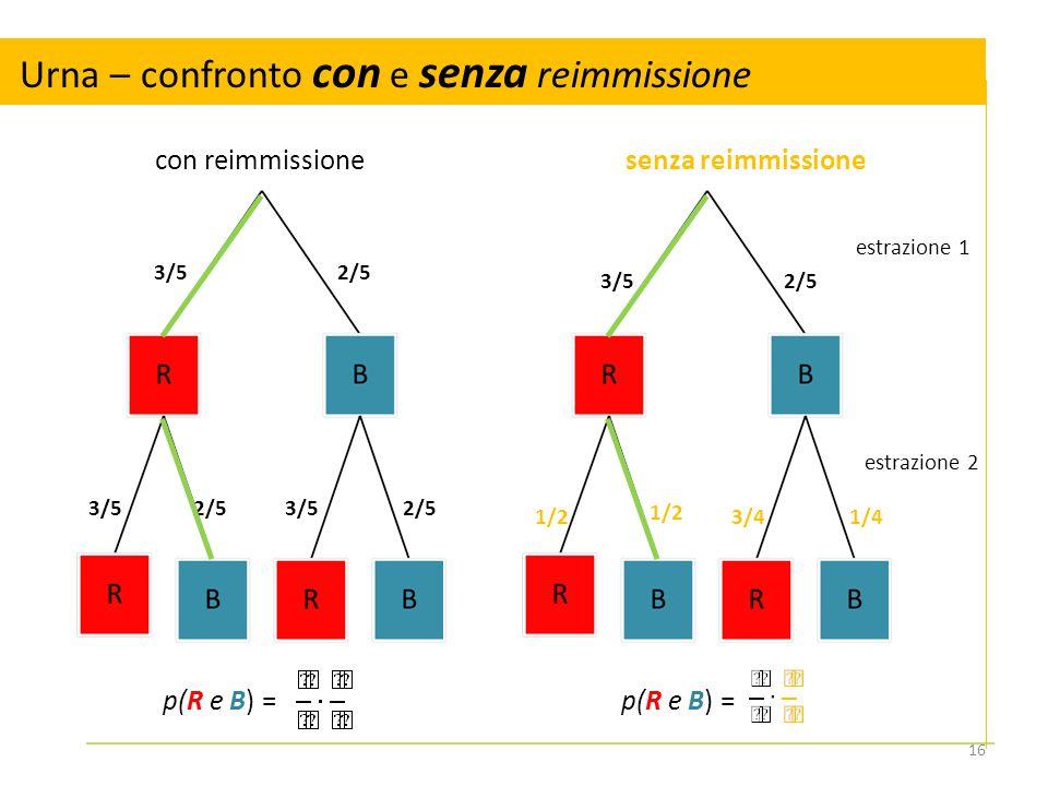 Urna – confronto con e senza reimmissione estrazione 1 estrazione 2 3/5 1/23/4 2/5 1/2 1/4 p(R e B) = 3/5 2/5 p(R e B) = senza reimmissionecon reimmis