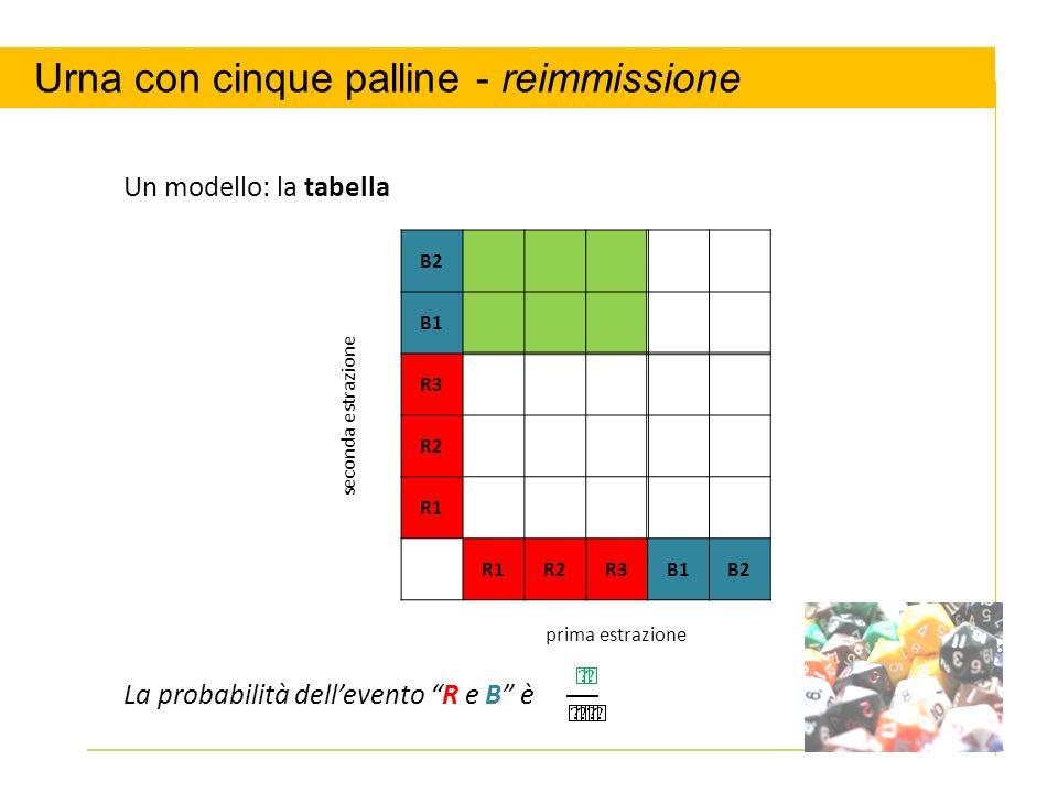 """seconda estrazione B2 B1 R3 R2 R1 R2R3B1B2 prima estrazione Un modello: la tabella La probabilità dell'evento """"R e B"""" è Urna con cinque palline - reim"""