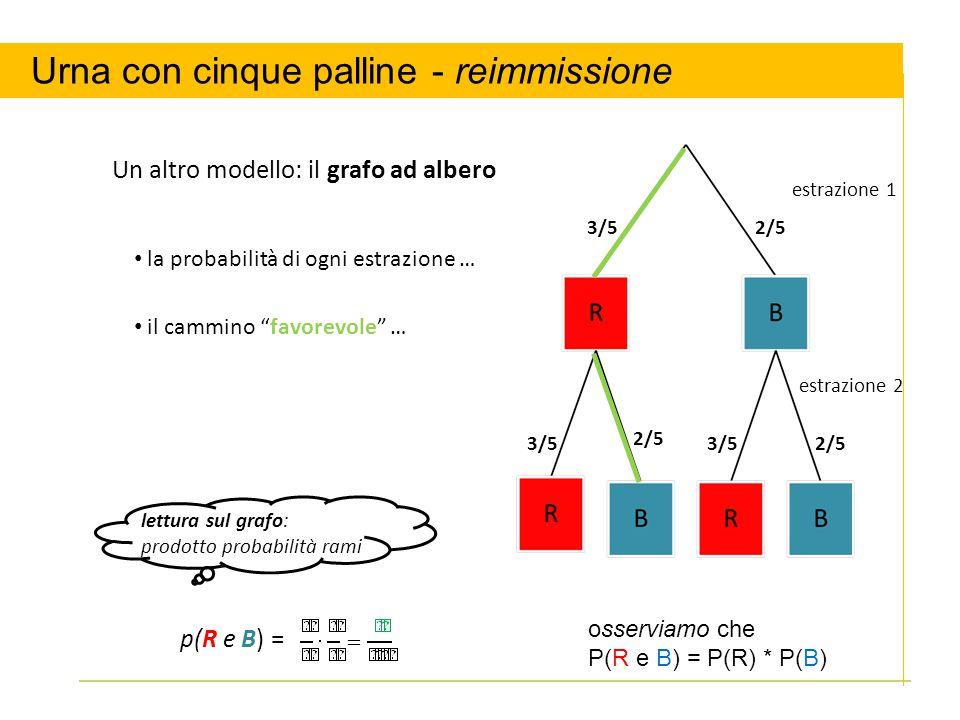 Un altro modello: il grafo ad albero 3/5 2/5 estrazione 1 estrazione 2 la probabilità di ogni estrazione … il cammino favorevole … p(R e B) = lettura sul grafo: prodotto probabilità rami Urna con cinque palline - reimmissione osserviamo che P(R e B) = P(R) * P(B)
