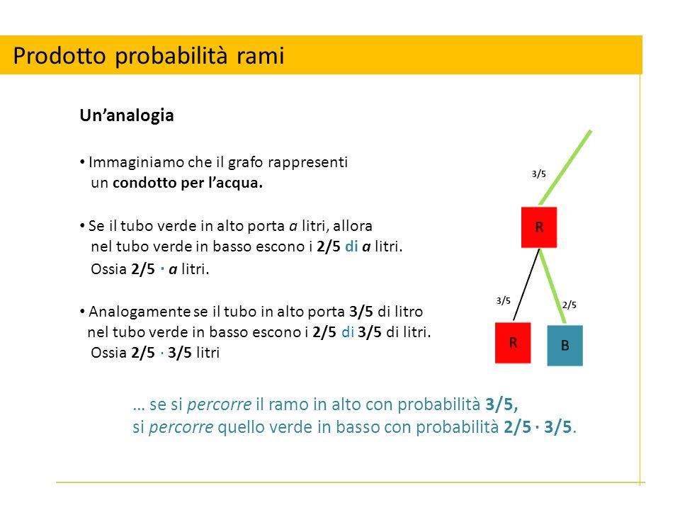 Prodotto probabilità rami Un'analogia 3/5 2/5 Immaginiamo che il grafo rappresenti un condotto per l'acqua. Se il tubo verde in alto porta a litri, al