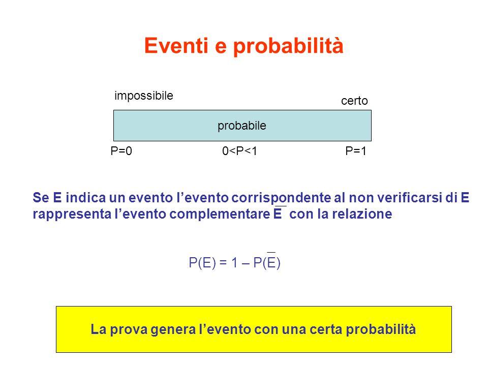 Eventi e probabilità impossibile probabile certo P=00<P<1P=1 Se E indica un evento l'evento corrispondente al non verificarsi di E rappresenta l'evento complementare E con la relazione P(E) = 1 – P(E) La prova genera l'evento con una certa probabilità