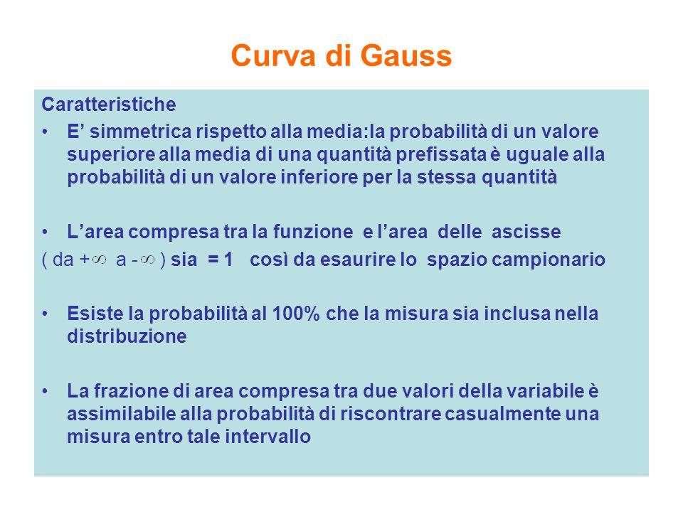 Curva di Gauss Caratteristiche E' simmetrica rispetto alla media:la probabilità di un valore superiore alla media di una quantità prefissata è uguale