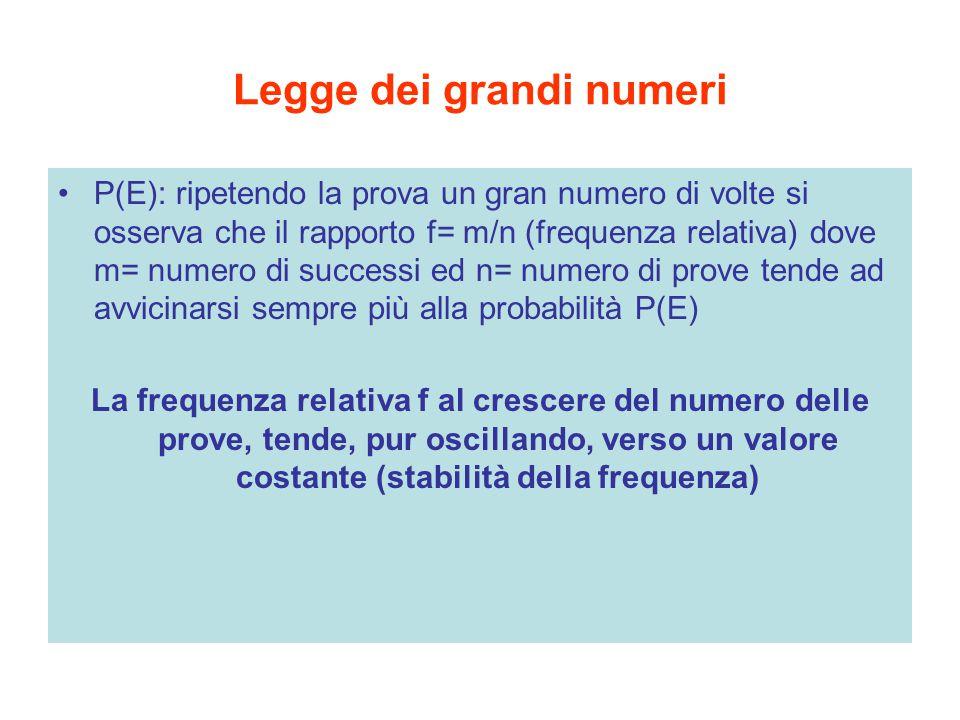 Legge dei grandi numeri P(E): ripetendo la prova un gran numero di volte si osserva che il rapporto f= m/n (frequenza relativa) dove m= numero di succ