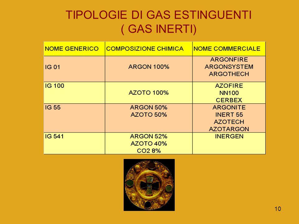 10 TIPOLOGIE DI GAS ESTINGUENTI ( GAS INERTI)