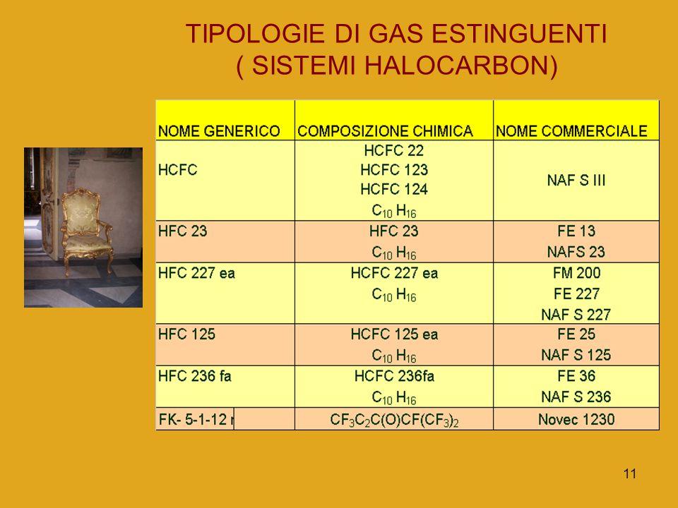 11 TIPOLOGIE DI GAS ESTINGUENTI ( SISTEMI HALOCARBON)