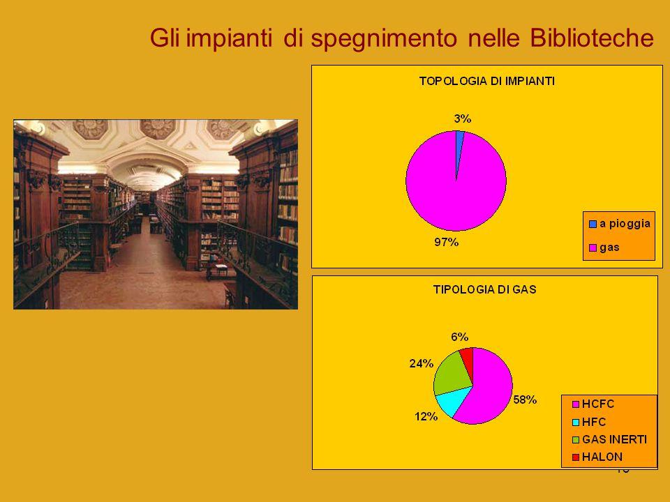 13 Gli impianti di spegnimento nelle Biblioteche