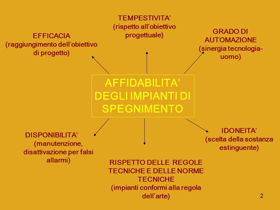 2 AFFIDABILITA' DEGLI IMPIANTI DI SPEGNIMENTO EFFICACIA (raggiungimento dell'obiettivo di progetto) TEMPESTIVITA' (rispetto all'obiettivo progettuale)