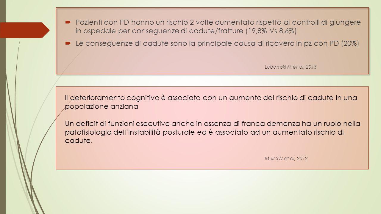  Pazienti con PD hanno un rischio 2 volte aumentato rispetto ai controlli di giungere in ospedale per conseguenze di cadute/fratture (19,8% Vs 8,6%)  Le conseguenze di cadute sono la principale causa di ricovero in pz con PD (20%) Lubomski M et al, 2015 Il deterioramento cognitivo è associato con un aumento del rischio di cadute in una popolazione anziana Un deficit di funzioni esecutive anche in assenza di franca demenza ha un ruolo nella patofisiologia dell'instabilità posturale ed è associato ad un aumentato rischio di cadute.