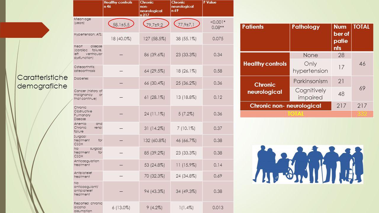 Tempo intercorso tra trauma ed arrivo in ospedale Time-spanHealty controls Chronic neurological patients Chronic non- neurologica l patients Within 24 h 41.3% 28%49% Within 1-7 days 30.4% 17%15% Within one month 17.4% 19%23% Over one month 10.9% 36%16% X 2 test p=0.00012 I pazienti con patologia neurologica arrivano più tardi in ospedale rispetto ai pazienti che non hanno patologia neurologica - il delay può essere spiegato per un overlap tra sintomi neurologici e sintomi propri del SH - Il tempo di arrivo in ospedale può giocare un ruolo importante nel peggiorare la prognosi di questi pazienti