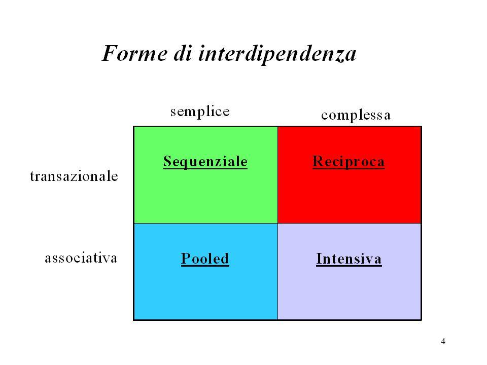15 La rete tra aziende è una forma organizzativa basata su due principi : Un principio di differenziazione in funzione delle specificità locali e delle esigenze di specializzazione; Un principio di integrazione tramite l'impiego di un mix di meccanismi del coordinamento.