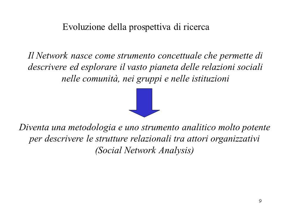 9 Evoluzione della prospettiva di ricerca Il Network nasce come strumento concettuale che permette di descrivere ed esplorare il vasto pianeta delle r