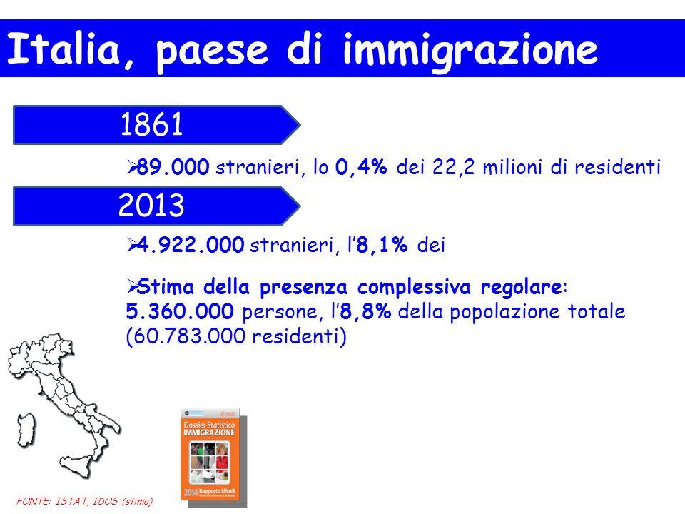  89.000 stranieri, lo 0,4% dei 22,2 milioni di residenti  4.922.000 stranieri, l'8,1% dei  Stima della presenza complessiva regolare: 5.360.000 persone, l'8,8% della popolazione totale (60.783.000 residenti) 1861 2013 FONTE: ISTAT, IDOS (stima) Italia, paese di immigrazione