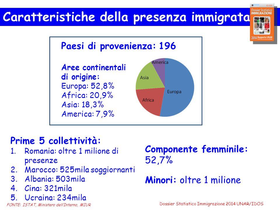 Paesi di provenienza: 196 Aree continentali di origine: Europa: 52,8% Africa: 20,9% Asia: 18,3% America: 7,9% Componente femminile: 52,7% Minori: oltre 1 milione FONTE: ISTAT, Ministero dell'Interno, MIUR Caratteristiche della presenza immigrata Prime 5 collettività: 1.Romania: oltre 1 milione di presenze 2.Marocco: 525mila soggiornanti 3.Albania: 503mila 4.Cina: 321mila 5.Ucraina: 234mila Dossier Statistico Immigrazione 2014 UNAR/IDOS