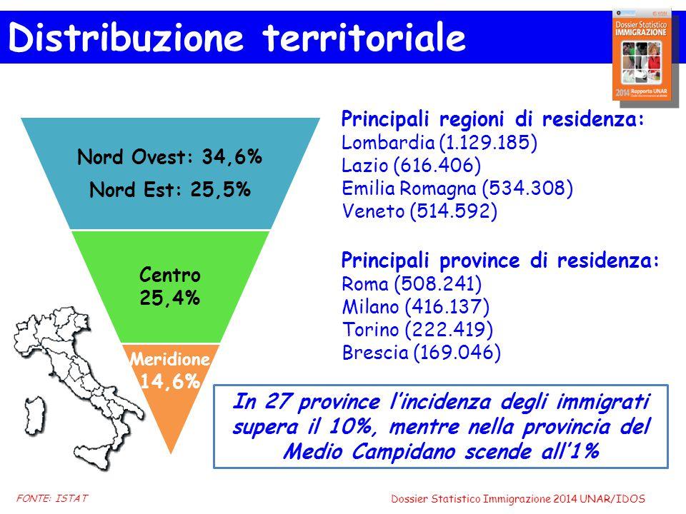 Nord Ovest: 34,6% Nord Est: 25,5% Centro 25,4% Meridione 14,6% Principali regioni di residenza: Lombardia (1.129.185) Lazio (616.406) Emilia Romagna (534.308) Veneto (514.592) Principali province di residenza: Roma (508.241) Milano (416.137) Torino (222.419) Brescia (169.046) In 27 province l'incidenza degli immigrati supera il 10%, mentre nella provincia del Medio Campidano scende all'1% FONTE: ISTAT Distribuzione territoriale Dossier Statistico Immigrazione 2014 UNAR/IDOS