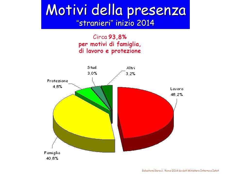 Motivi della presenza stranieri inizio 2014 Salvatore Geraci, Roma 2014 da dati Ministero Interno e Istat Circa 93,8% per motivi di famiglia, di lavoro e protezione