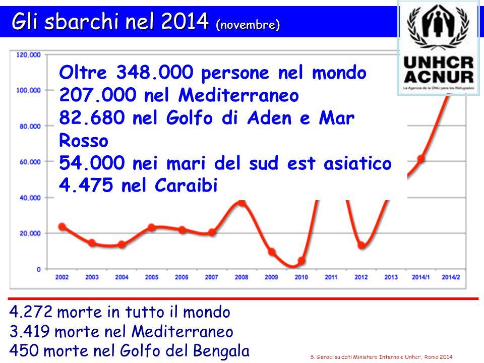Gli sbarchi nel 2014 (novembre) Gli sbarchi nel 2014 (novembre) 4.272 morte in tutto il mondo 3.419 morte nel Mediterraneo 450 morte nel Golfo del Bengala S.