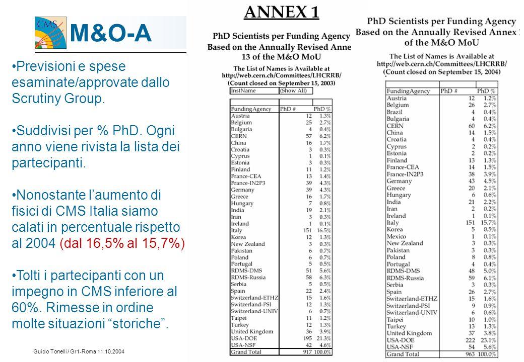 Guido Tonelli / Gr1-Roma 11.10.200412 M&O-A Previsioni e spese esaminate/approvate dallo Scrutiny Group.