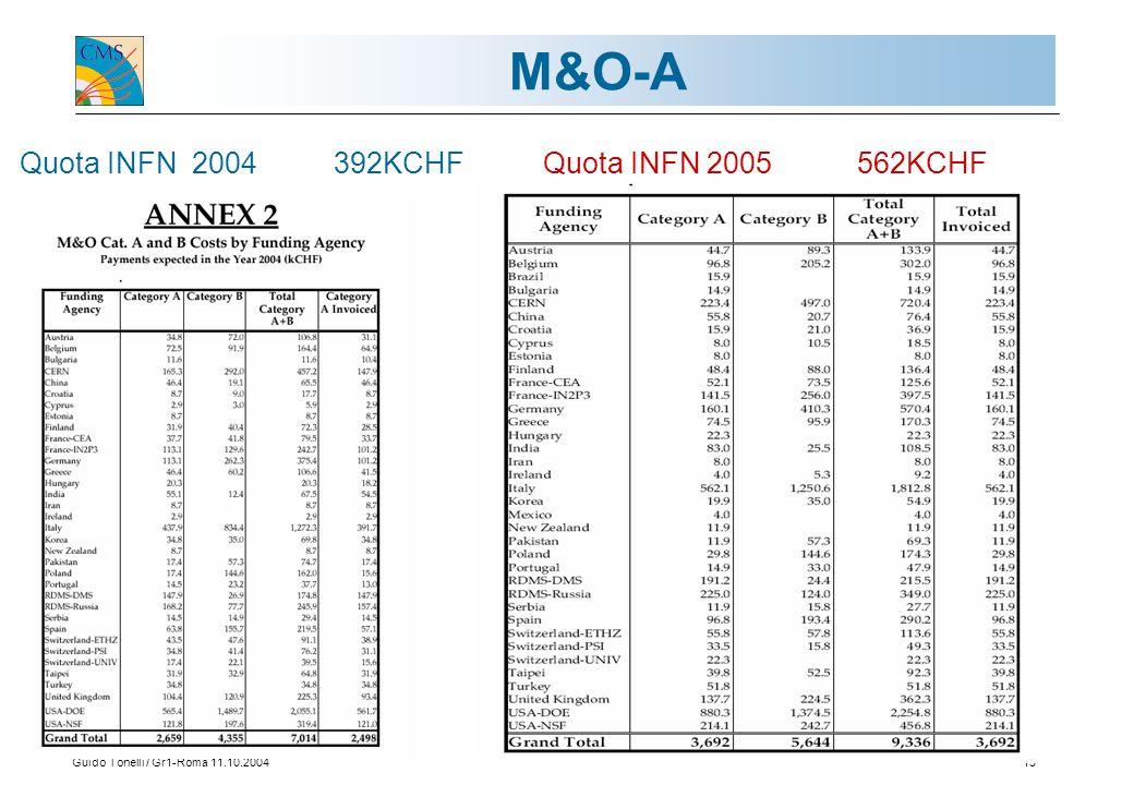 Guido Tonelli / Gr1-Roma 11.10.200413 M&O-A Quota INFN 2004 392KCHF Quota INFN 2005562KCHF