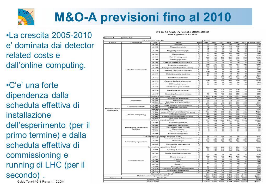 Guido Tonelli / Gr1-Roma 11.10.200415 M&O-A previsioni fino al 2010 La crescita 2005-2010 e' dominata dai detector related costs e dall'online computing.