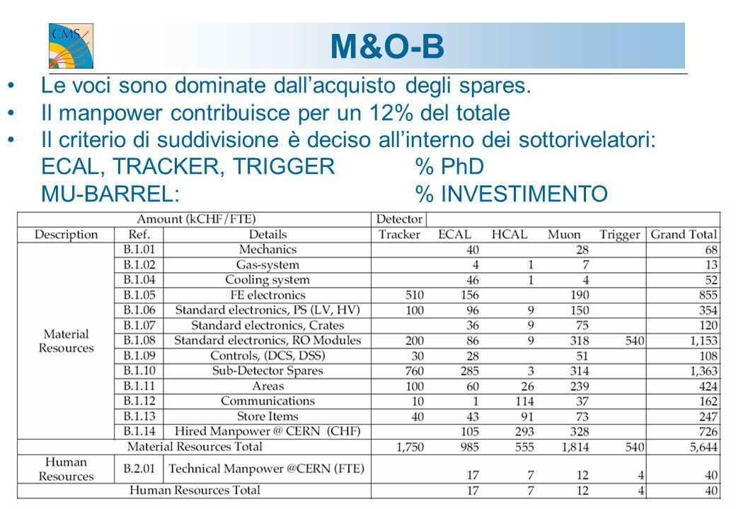 Guido Tonelli / Gr1-Roma 11.10.200416 M&O-B Le voci sono dominate dall'acquisto degli spares.