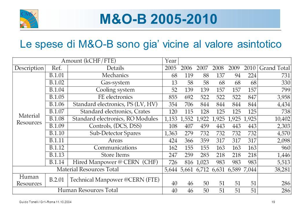 Guido Tonelli / Gr1-Roma 11.10.200419 M&O-B 2005-2010 Le spese di M&O-B sono gia' vicine al valore asintotico