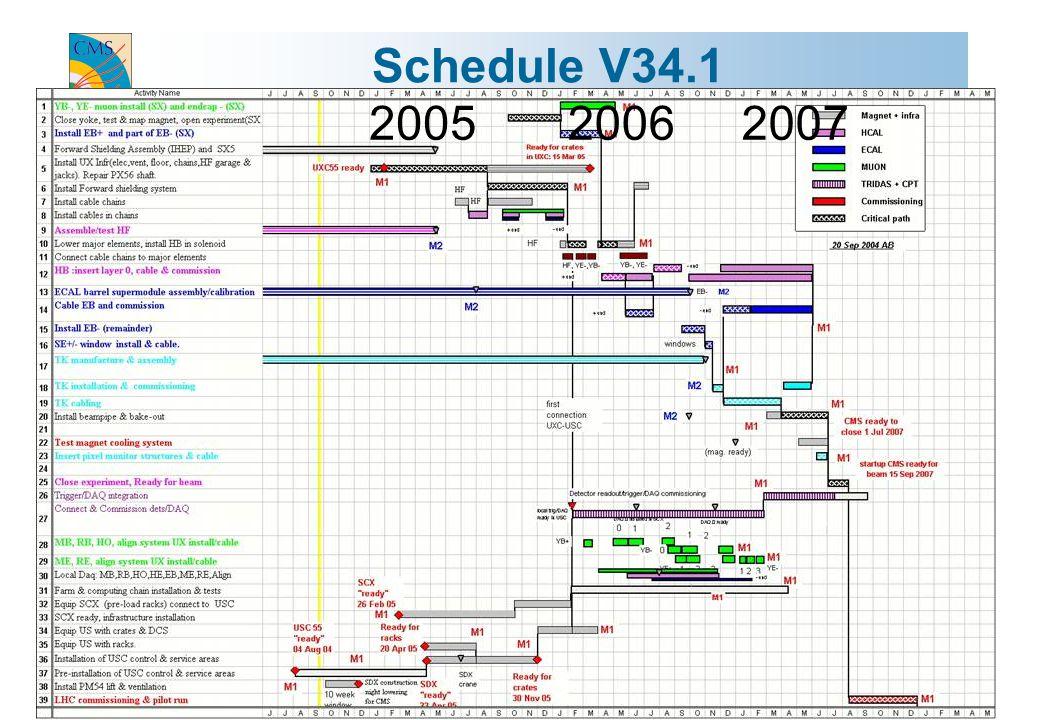 Guido Tonelli / Gr1-Roma 11.10.20044 Schedule V34.1 200520062007