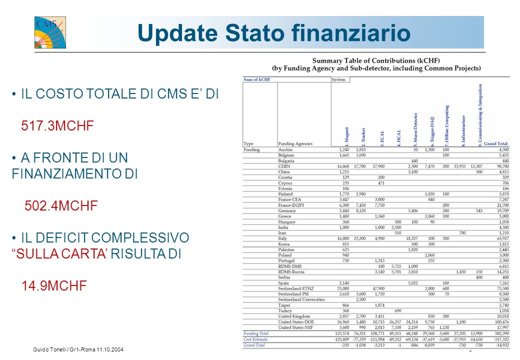 Guido Tonelli / Gr1-Roma 11.10.200410 Update Stato finanziario I circa 15MCHF di fondi mancanti al completamento del rivelatore sono cosi' distribuiti: Magnete: -235kCHF(+contratto Ansaldo) Infrastrutture: -750kCHF Tracker: -1038kCHF(+sensori spessi) Ecal -3213kCHF (+cristalli) Muoni -886kCHF(+HVB, RPC, LV-HV) Daq/trigger -8059kCHF(-staging 50% DAQ) C&I-750kCHF Poiche' sono ancora in corso negoziazioni sul costo finale dei cristalli (sorgente principale di extracosti) CMS presentera' una versione finale dei costi del rivelatore e nuove money matrix per RRB20 (Aprile 2005).