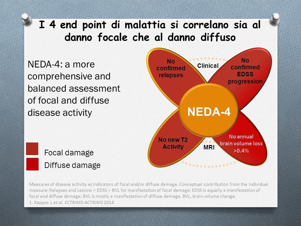 I 4 end point di malattia si correlano sia al danno focale che al danno diffuso Measures of disease activity as indicators of focal and/or diffuse dam
