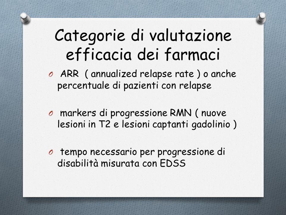 Categorie di valutazione efficacia dei farmaci O ARR ( annualized relapse rate ) o anche percentuale di pazienti con relapse O markers di progressione