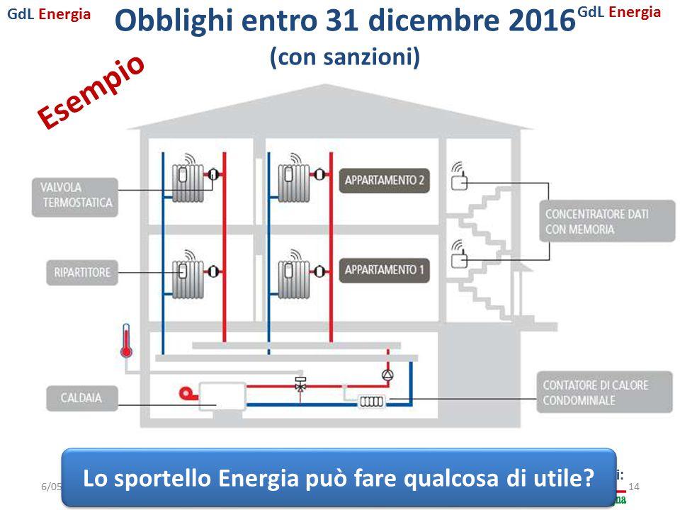 GdL Energia Con il sostegno di: Obblighi entro 31 dicembre 2016 (con sanzioni) 6/05/2015Parma14 Lo sportello Energia può fare qualcosa di utile? Esemp