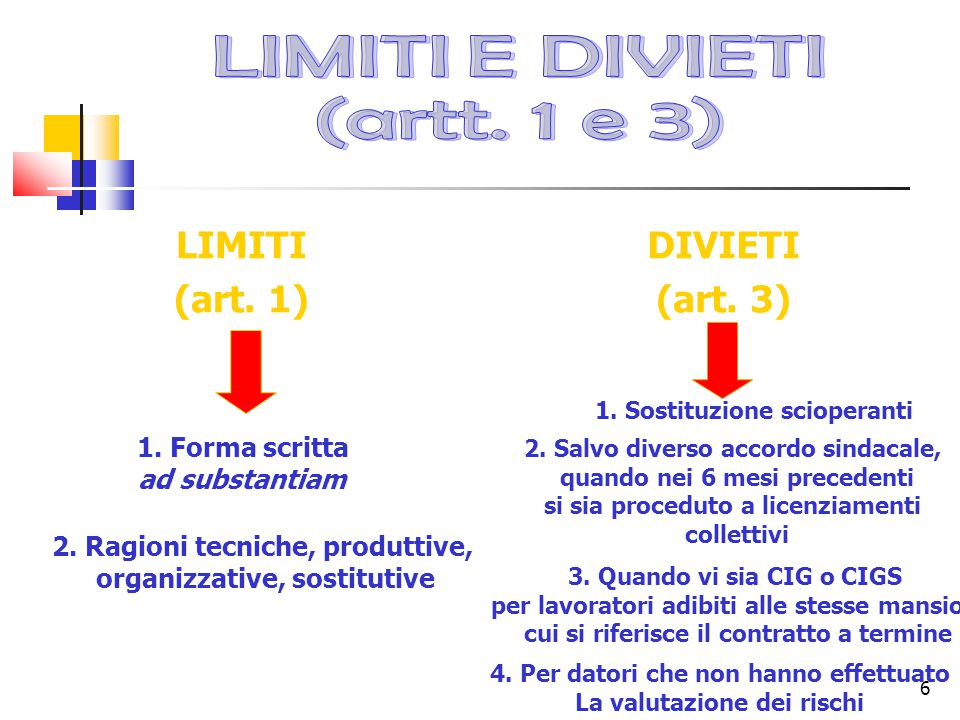 6 LIMITI (art. 1) DIVIETI (art. 3) 1. Forma scritta ad substantiam 2.