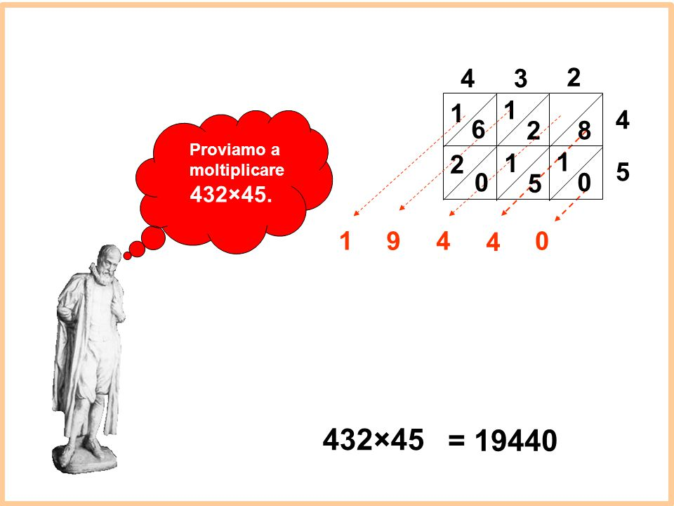 Proviamo a moltiplicare 432×45. 432×45 43 2 4 8 1 2 09 = 19440 5 1 5 1 0 4 4 6 1 0 2 1
