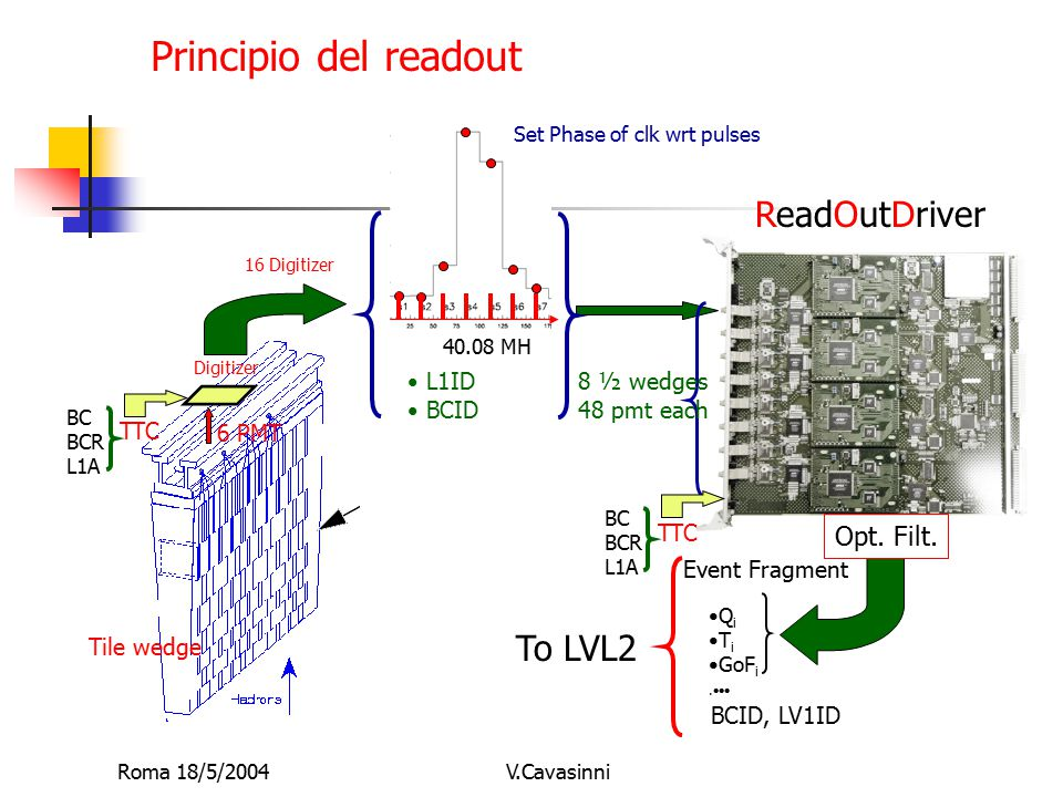 Roma 18/5/2004V.Cavasinni TTC BC BCR L1A Digitizer ReadOutDriver Q i T i GoF i. 8 ½ wedges 48 pmt each Principio del readout 40.08 MH Set Phase of clk
