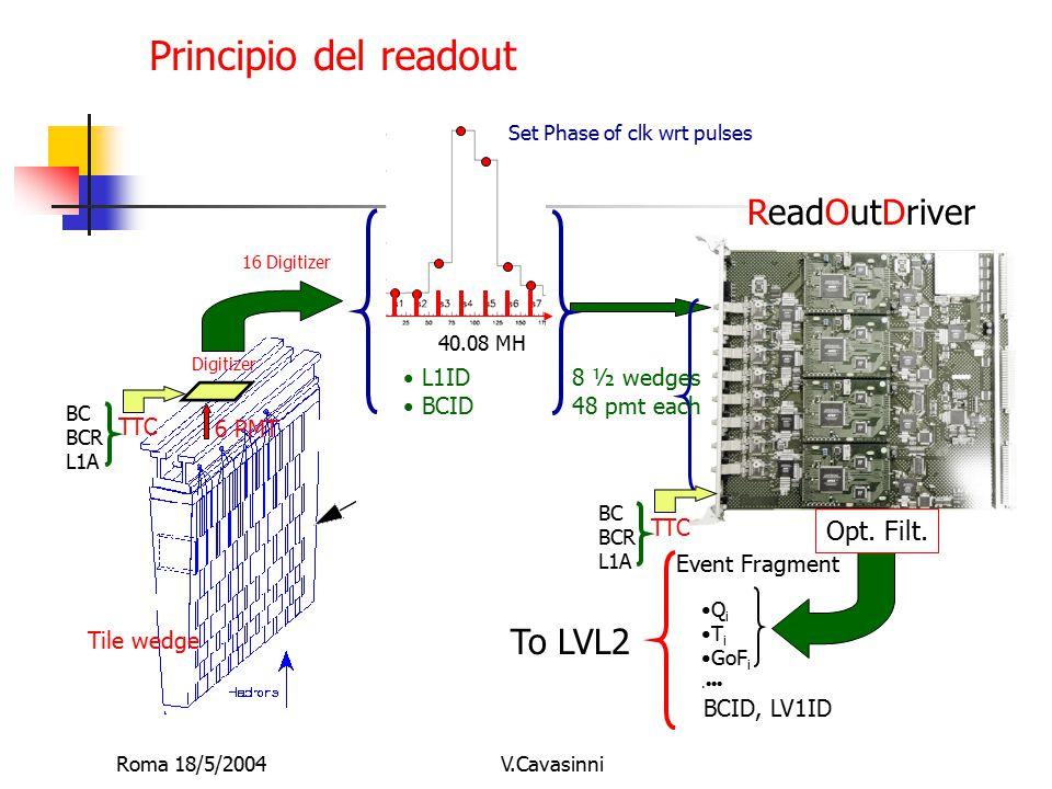 Roma 18/5/2004V.Cavasinni TTC BC BCR L1A Digitizer ReadOutDriver Q i T i GoF i.