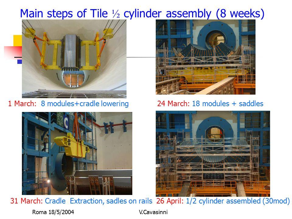 Roma 18/5/2004V.Cavasinni Installazione -Oggi: assemblato in UX15 1/2 barrel (in schedula) (aspettiamo l'installazione del Larg) -Maggio-Agosto: istallazione parziale dei servizi nel pit + pre-assemblaggio EBA inferiore (24 modules) +LAR dummy load (bld 185) + 1 modulo del barrel+1 EB (strumentazione ottica) -meta' sett-fine ottobre (~6settimane): Assemblaggio top 1/2 del barrel dopo l'istallazione del criostato del LAr back Apr 04Jan 04Nov 03 Mar 04 Jul 03Sept 04
