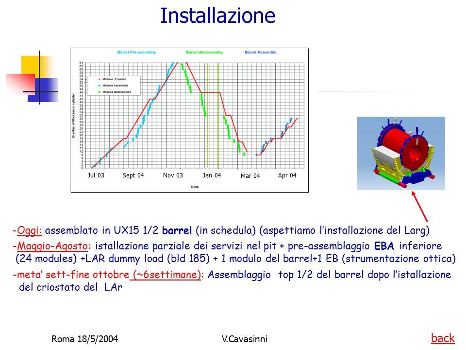 Roma 18/5/2004V.Cavasinni Installazione -Oggi: assemblato in UX15 1/2 barrel (in schedula) (aspettiamo l'installazione del Larg) -Maggio-Agosto: istal