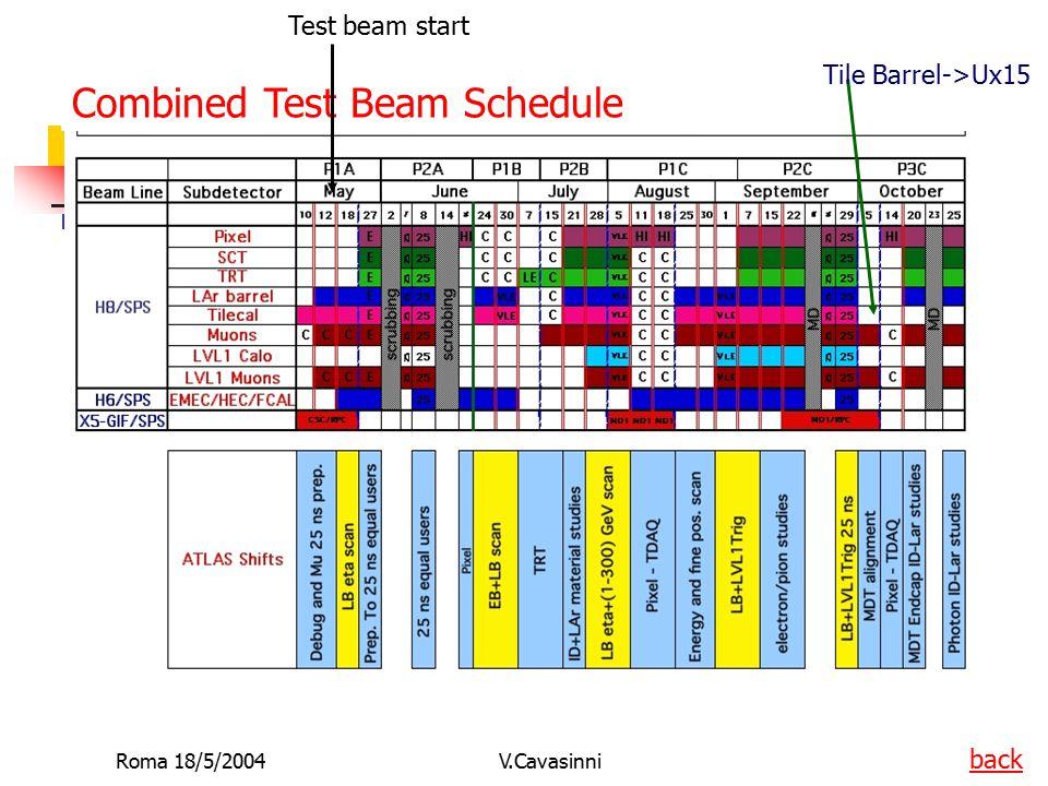 Roma 18/5/2004V.Cavasinni Test di laboratorio Vogliamo continuare la nostra attivita' di laboratorio che nel passato si era concentarta soprattutto nell'OTTICA.