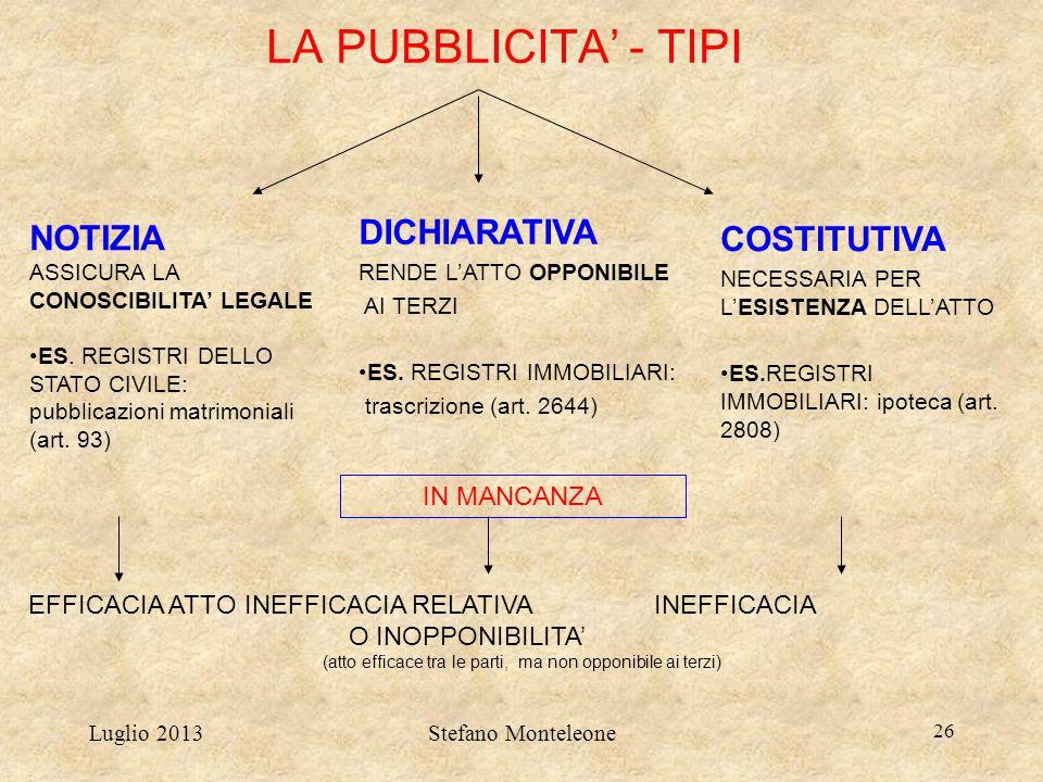 Luglio 2013Stefano Monteleone 26 LA PUBBLICITA' - TIPI DICHIARATIVA RENDE L'ATTO OPPONIBILE AI TERZI ES. REGISTRI IMMOBILIARI: trascrizione (art. 2644